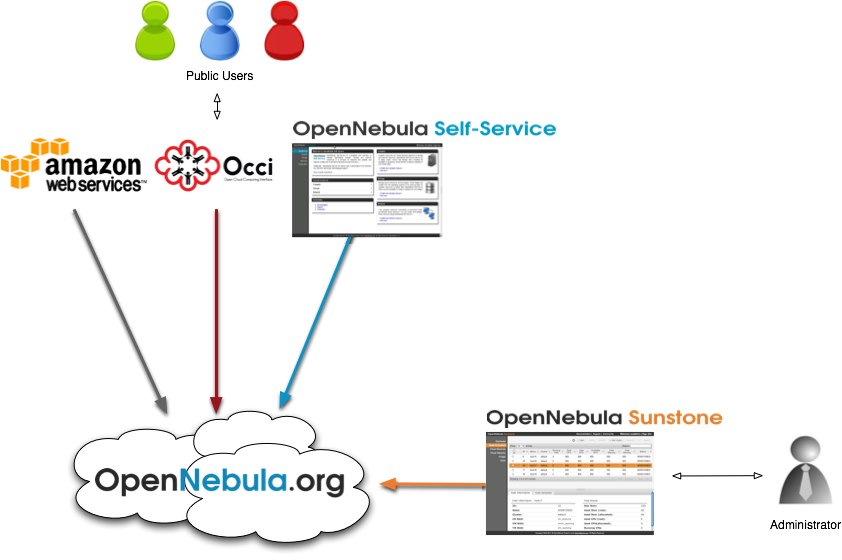 OpenNebula Cloud Structure