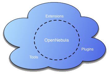 opennebula-cloud.png